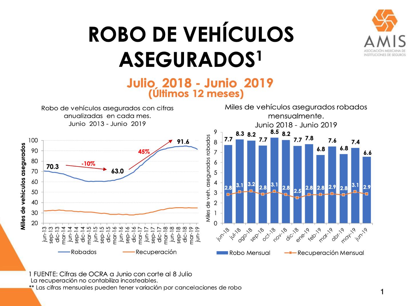 Robo de vehículos - Junio 2019